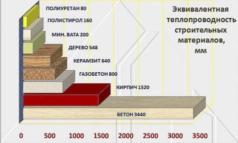 картинка сравнение термостойкости материалов утеплителей фасадов